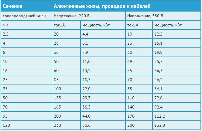 Таблица расчета сечения по можности для алюминиевого кабеля