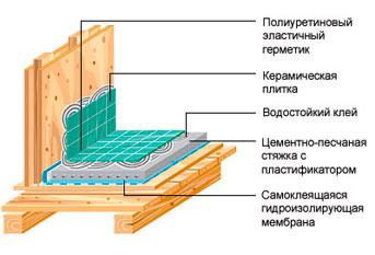 Схема гидроизоляции для ванной
