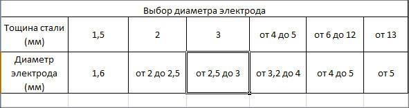 Диаметры электродов