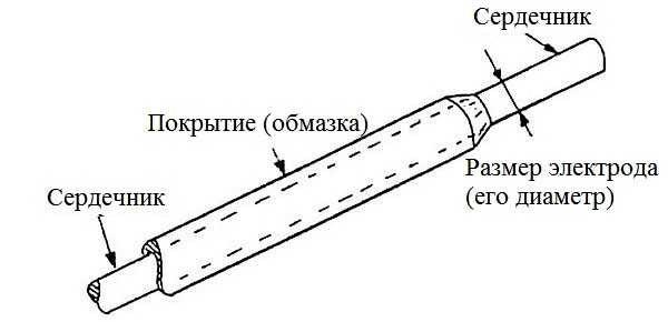 Электрод схематично