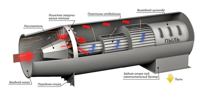 Схема горизонтального искрогасителя
