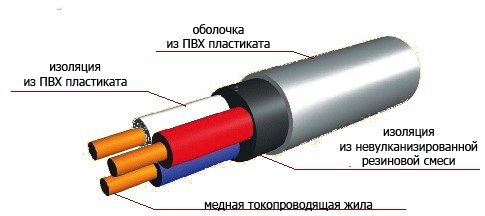 Схема сечения кабеля