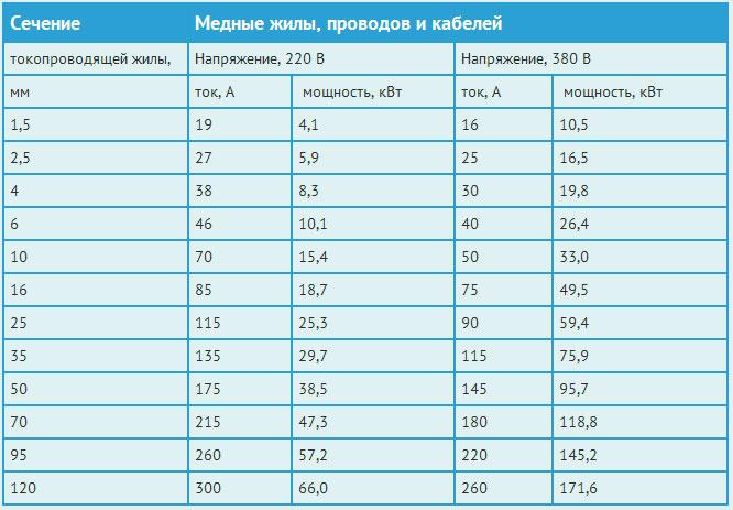 Таблица расчета сечения медь