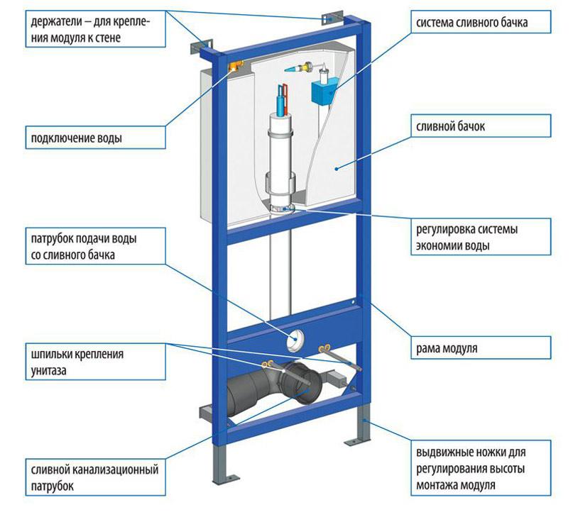 Схема устройства инсталляции