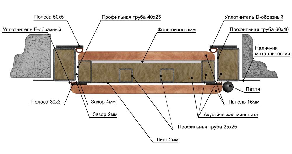 Устройство шумоизоляционной двери