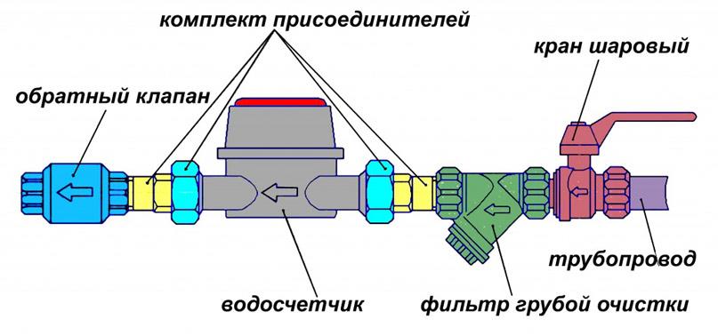 Монтаж счетчика