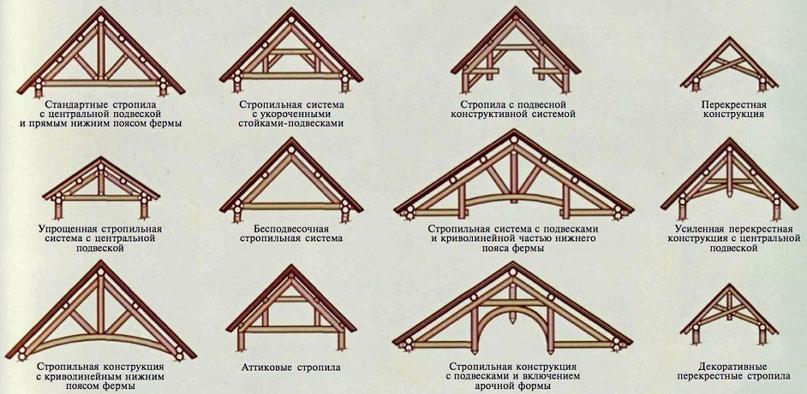 СТропильная система щипцовой крыши