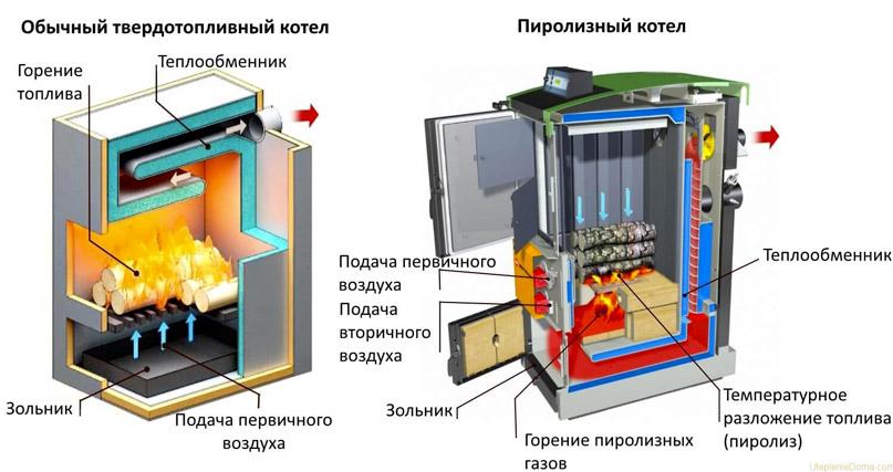 Схема устройства котлов