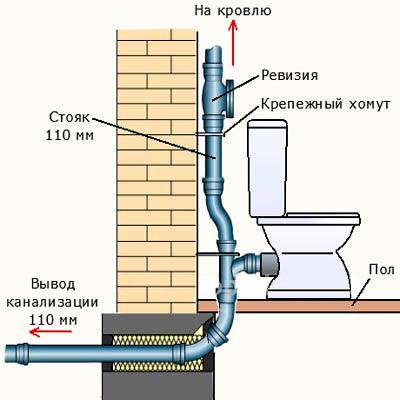 организация канализации