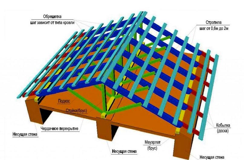 Схема щипцовой крыши