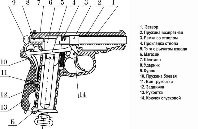 Схема строения пистолета