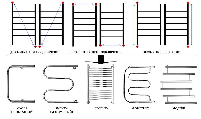 Модельный ряд полотенцесушителей