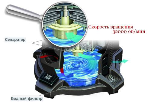Пылесос с аквафильтром изнутри
