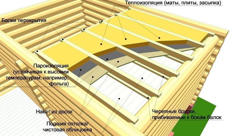 Утепленный банный потолок