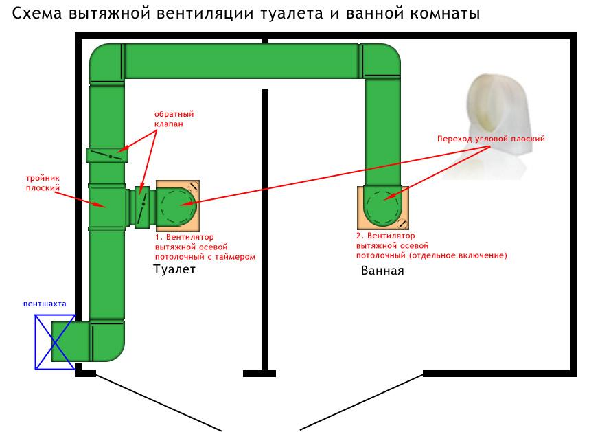 Устройство вентиляции схематично