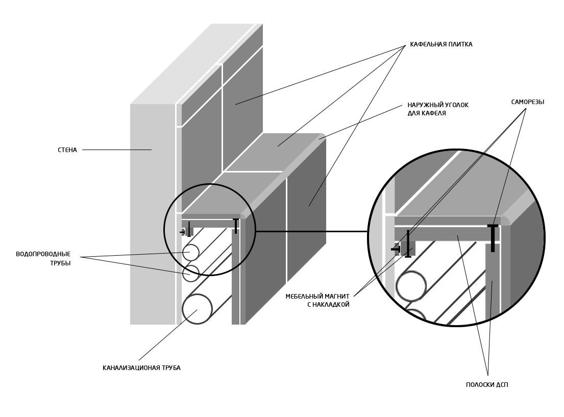 Короб схематично