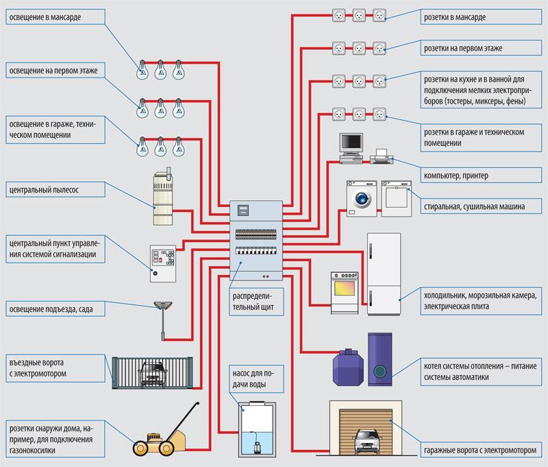 Электроэнергия для дома